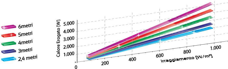 Pannello Solare Ad Aria Calda : Solarair pannelli solari ad aria calda