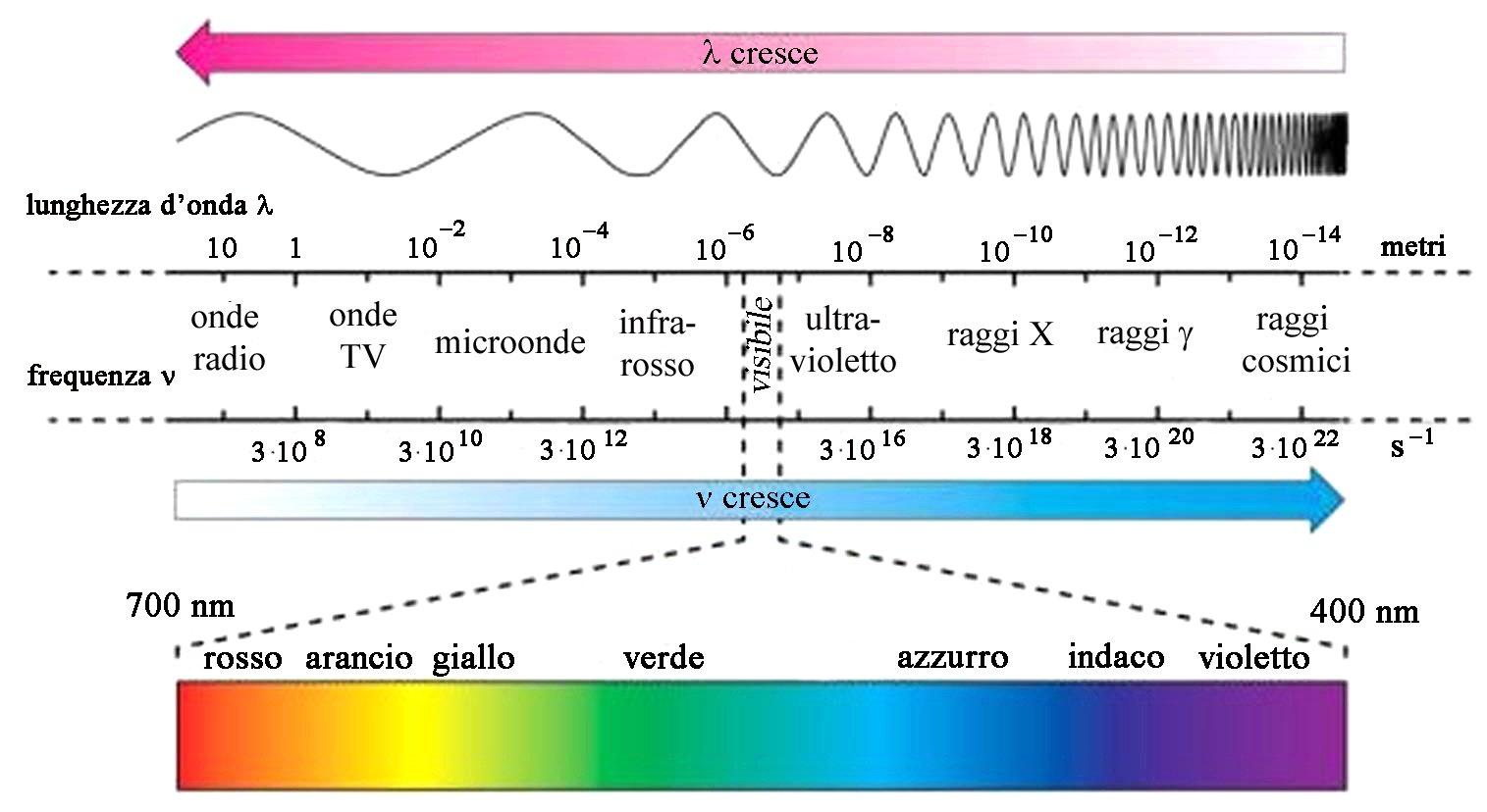 lunghezze d'onda radiazione solare